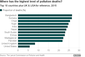 Pollution Linked To One In Six Deaths Bbc News