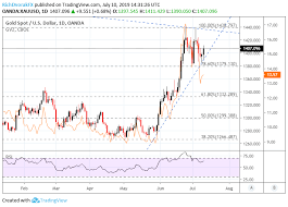 Gold Price Volatility Climbs As Xauusd Rallies On Dovish Fed