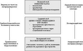 Дипломная работа Специфика корпоративной культуры в  Понятие корпоративной культуры ее составляющие Трансляция корпоративной культуры во внешний мир