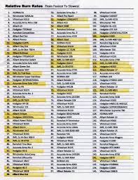34 Faithful Shotgun Powder Chart