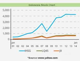 Indonesia Stock Chart Jse Top 40 Share Price