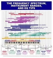 Instrument Frequency Chart Frequency Chart Music And Sound Recorder Music Music
