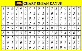 4d2u Com Malaysias First 4d Results Statistics Website
