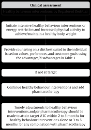 Nutritional Management Of Hyperglycemia Diabetes Canada