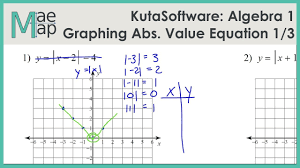 kuta algebra 1 graphing absolute value functions part 1