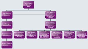 Metro Organization Chart Integrating Demand Management Into The Transportation