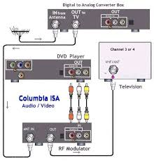 how to connect hookup a dvd player the switch to digital broadcast tv in 2009 you will also need a dtv converter box here is a hookup diagram showing how to connect dvd player