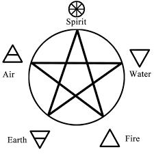 Wiccan Element Chart Wicca Element Earth Goddesshasyourback Com