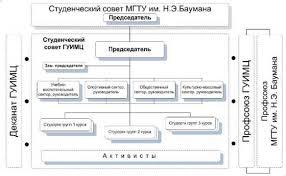 Студенческое самоуправление как социальная технология Рефераты ru В составе СС МГТУ имеется СС ГУИМЦ который состоит из плохослышащих студентов что накладывает специфику на его задачи Плохослышащие студенты выбирают