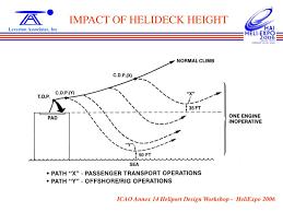 Hospital Heliport Design Ppt Icao Annex 14 Heliport Design Workshop Powerpoint