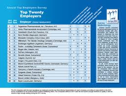 Genentech Organizational Chart Annual Top Employers Survey Stability In The Face Of Change