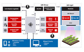 led lighting rs components rh uk rs com led grow lights diy led grow light panel
