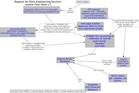 Service Request Flow Chart Request For Plant Engineering Services V 2 Coldfusion