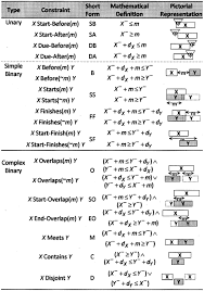 Preemptive Constraint Analysis In Construction Schedules