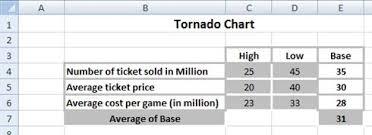 Tornado Chart Excel 2010 Best Excel Tutorial Tornado Chart