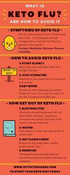 Keto Chart For Beginners The Beginners Guide To The Keto Diet Ditch The Carbs