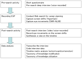 example of exploratory research techniques essay research methods qualitative exploratory