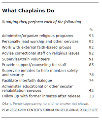 Prison Chaplain Job What Prison Chaplains Do And What They Think They Should Do Pew