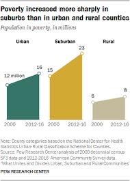 Urban Suburban Rural Similarities And Differences Between Urban Suburban And Rural