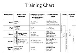 Training Chart Dan John