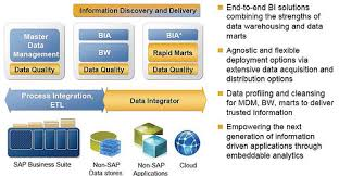 you can see how the arrival of business objects added some orange boxes data integrator the etl tool data quality and rapid marts teradata etl tools