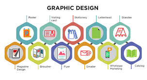 Graphic Designing Careers and Jobs  