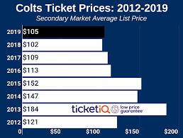 How To Find The Cheapest Indianapolis Colts Tickets Face