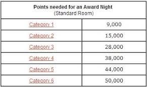 Club Carlson Redeem Chart Club Carlsons 38k Bonus Points For Three Nights Is Mattress