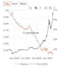 My target price for bitcoin is really really high — i'm thinking $250,000 a coin within five years. Why You Might Want To Hold On To Your Bitcoin For Now Not Sell Kogocrypto Latest Breaking News From Cryptocurrency Bitcoin Altcoin Blockchain Other Finance