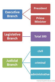 Greek Political Hierarchy Hierarchical Structures And Charts