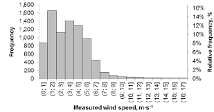 Frequency Distribution Of The Wind Speed Measurement Results