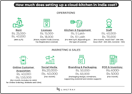 Commercial Kitchen Organizational Chart The 6 Cloud Kitchen Business Models And How They Work