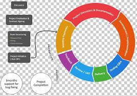 Process Flow Diagram Software Development Process Iteration