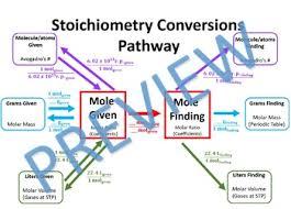 Stoichiometric Conversion Anchor Chart 8 5x11 Student Copy