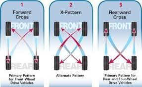 Tire Rotation Patterns Best Tire Rotation Patterns And Tips