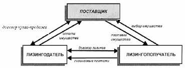 Курсовая работа классическая школа управления <> есть решение Курсовая работа теория управления Курсовая работа на тему лизинг