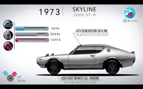 The evolution of the Nissan Skyline GT-R