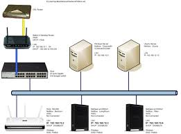 soho networking example freeswitch confluence belkin router dashboard at Belkin Network Diagram