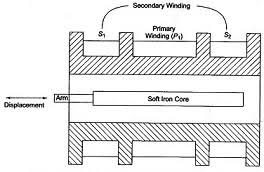 lvdt rs232 wiring diagram wiring diagram val lvdt rs232 wiring diagram wiring diagram meta lvdt rs232 wiring diagram
