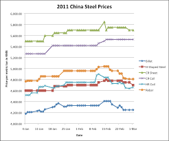 Current Scrap Metal Prices Chart Scrap Metal Archives Page 3 Of 5 Steel Aluminum Copper