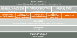 int sports management b a lunex university svp physio bachelor