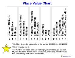 Place Value Chart Example Math Resources Miss Bueschers Resources