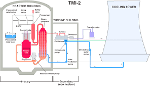 Tmi Chart Nrc Backgrounder On The Three Mile Island Accident