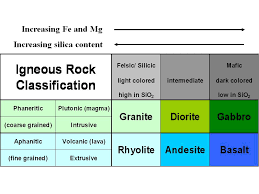 The Model Which Explains The Various Types Of Igneous Rocks