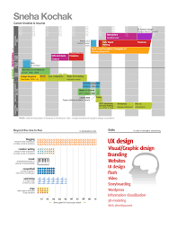 breakupus ravishing visualinfographic resume examples resume examples vizualresumecom and appealing cable technician resume as well as resume objective additionally good skills to have on resume