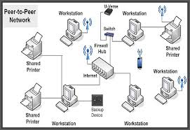 networking quickbooksrus we setup network systems that are designed to eliminate your dependencies on it support