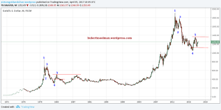 Long Term Silver Chart Gold And Silver Boom Or Bust Seeking Alpha