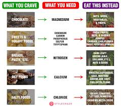Correct Cravings Chart 2019