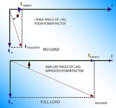 Ac Motor Full Load Amps Chart Ac And Dc Motors Industrial Wiki Odesie By Tech Transfer