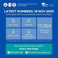 Seven new coronavirus cases have been recorded in nsw. Vicgovdh On Twitter Yesterday There Were No New Cases And No Lost Lives Reported Three Active Cases Remain None With An Unknown Source 17 354 Test Results Were Received Thank You Victorians Everytesthelps